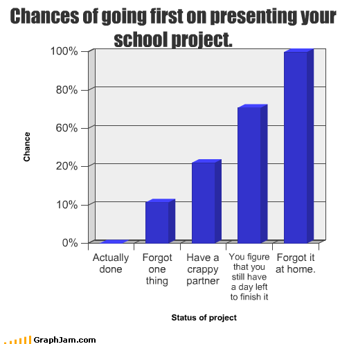 Bar Graph crappy day finish first forgot home partner project school - 2666117888
