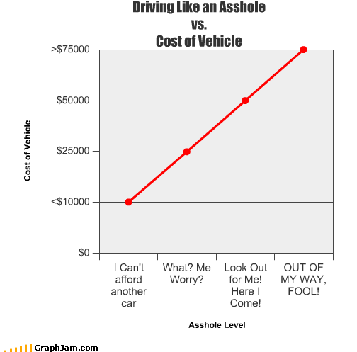 asshole cheap cost driving expensive Line Graph vehicle