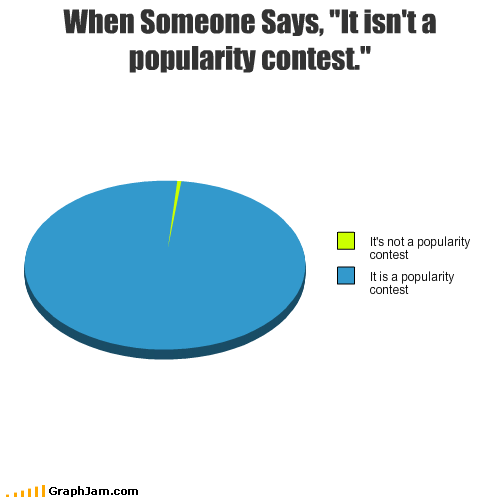 contest,not,Pie Chart,popularity,say