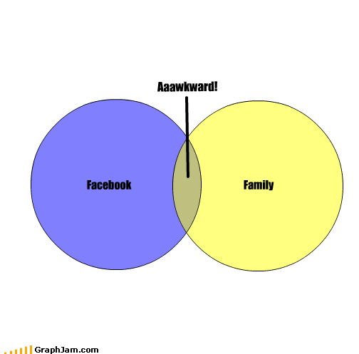 Awkward facebook family internet social networking venn diagram - 2686240512