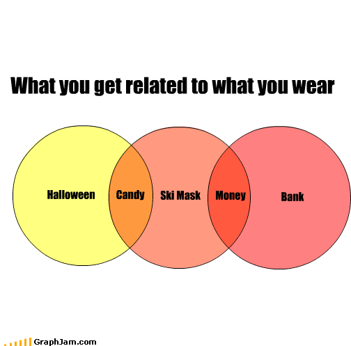 bank,bank robbery,candy,halloween,money,ski mask,venn diagram