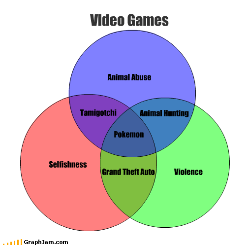 abuse,animals,Grand Theft Auto,hunting,Pokémon,selfish,Tamagotchi,venn diagram,video games,violence