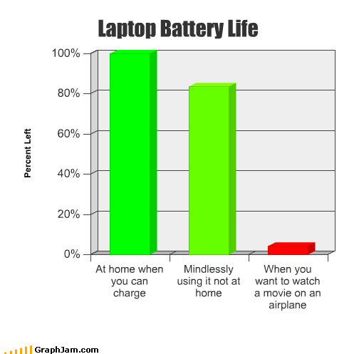 airplane Bar Graph battery life charge home laptop Movie