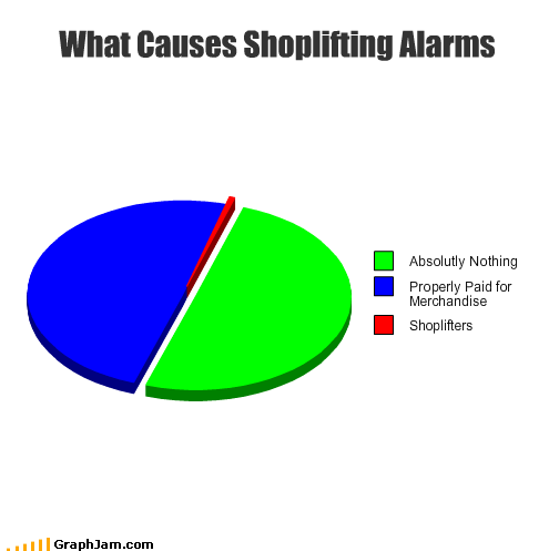 alarm,merchandise,nothing,paid,Pie Chart,shoplifters,shoplifting