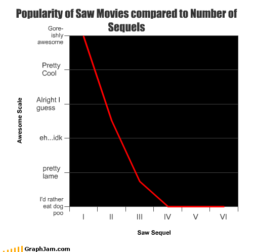 halloween horror movies saw sequels - 2694610688