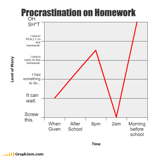 after before homework Line Graph morning night procrastination school