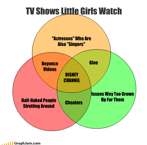 actresses au natural beyoncé cheaters disney girls glee little people singers TV venn diagram - 2701247744