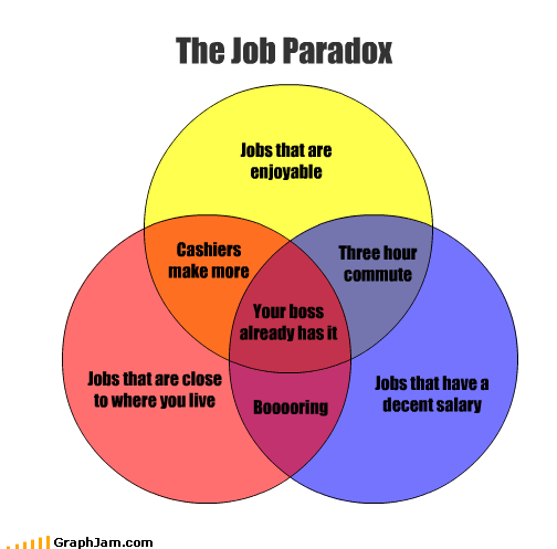 The Job Paradox Jobs that have a decent salary Jobs that are enjoyable Jobs that are close to where you live Three hour commute Your boss already has it Cashiers make more Booooring
