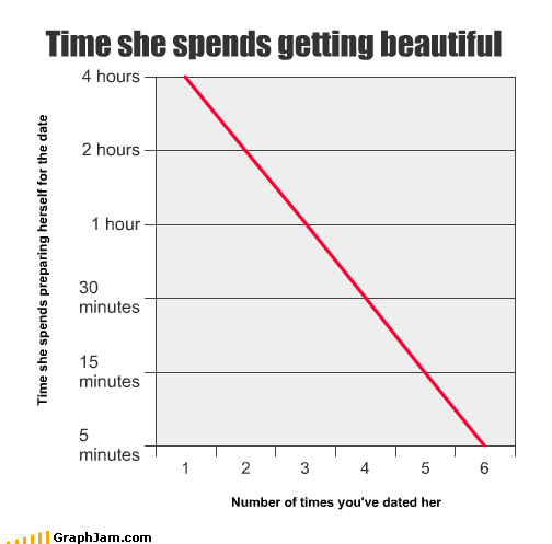 beautiful cosmetics dates dressing hours Line Graph makeup time