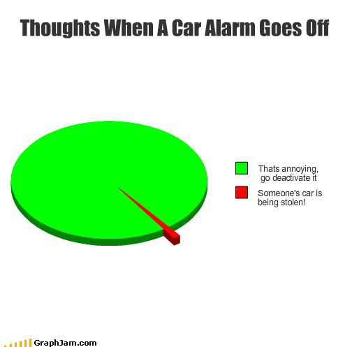 annoying car car alarm deactivated Pie Chart stolen