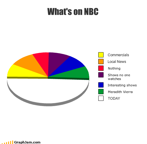 commericals,meredith viera,NBC,news,nothing,Pie Chart,the today show,TV