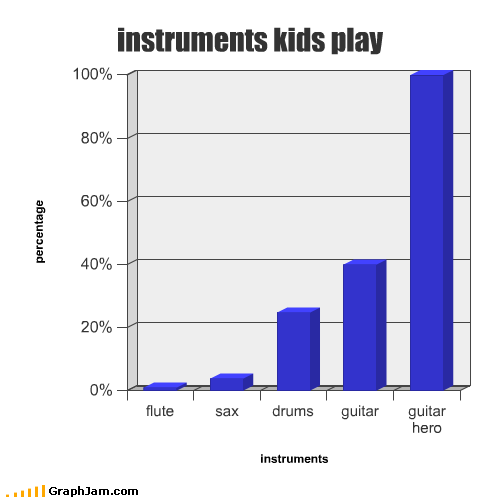 Bar Graph drums flute guitar Guitar Hero instrument kids Music play saxaphone video games