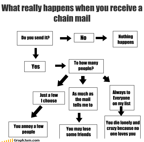 annoy chain mail crazy flowchart friends nothing people send