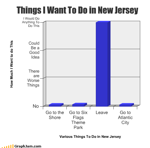atlantic city,Bar Graph,beach,leave,New Jersey,shore,six flags