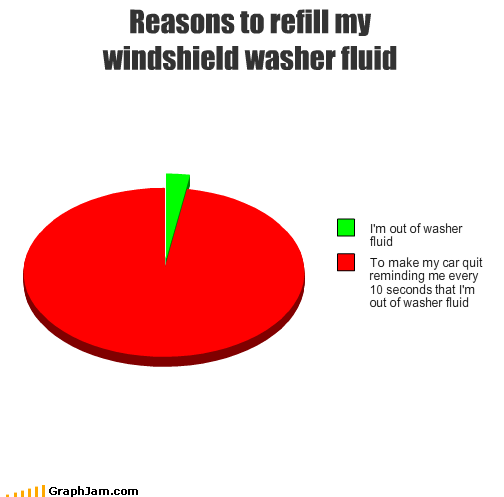 cars,fluid,Pie Chart,quit,reminder,windshield,wiper