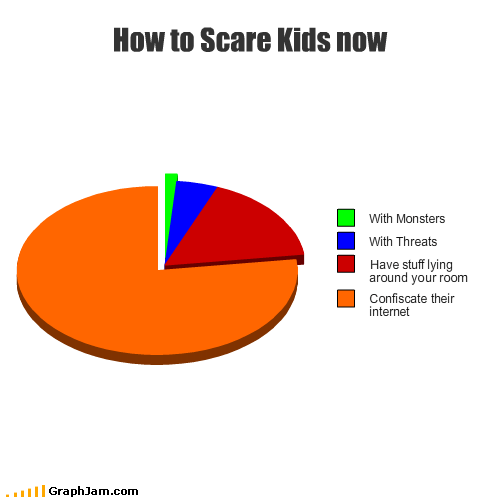 confiscate,internet,kids,lying,monster,Pie Chart,room,scare,stuff,threats