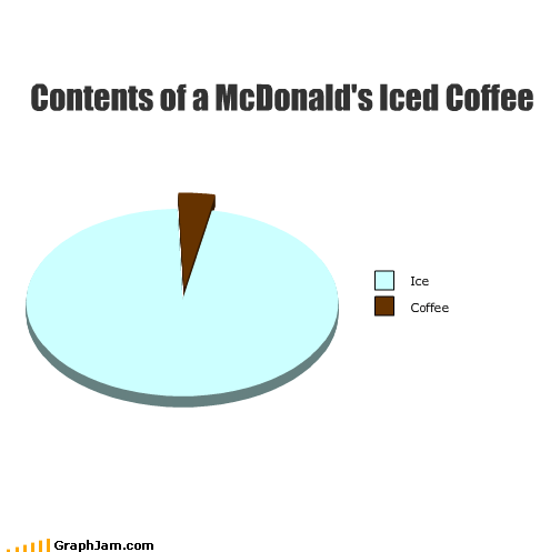 coffee,contents,drink,ice,iced,McDonald's,Pie Chart