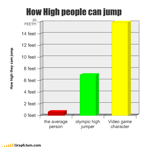 average Bar Graph character high jump olympics person video games