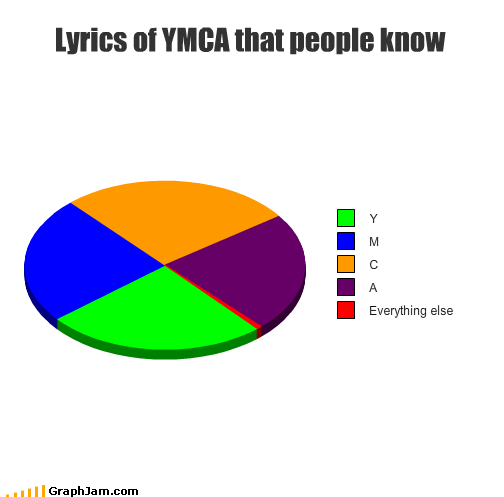 disco,lyrics,Music,Pie Chart,ymca