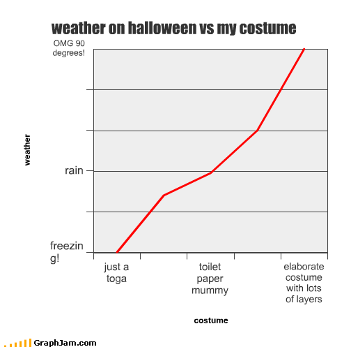 costume,elaborate,freezing,halloween,Line Graph,mummy,rain,toga,toilet paper,weather