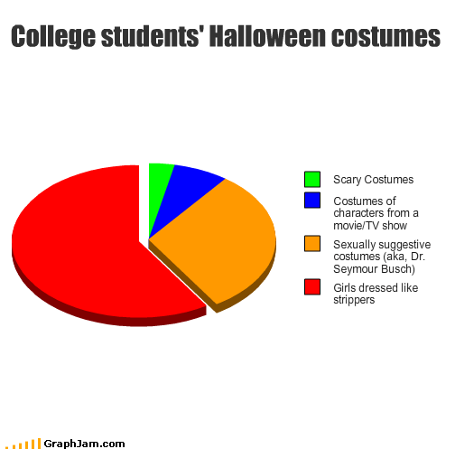 characters college costume girls halloween movies Pie Chart scary sexual strippers students suggestive TV - 2767392000