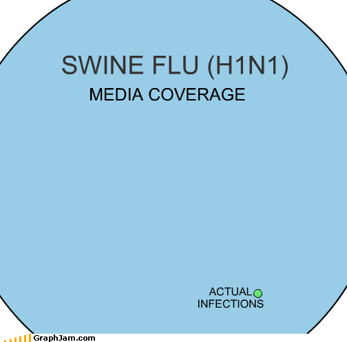 content infection Media swine flu venn diagram - 2778335232