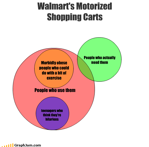exercise hilarious need obese people teenagers use venn diagram Walmart wal mart - 2787538176