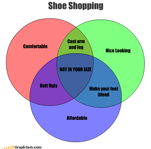 Butt Ugly Make your feet bleed Shoe Shopping Comfortable Nice Looking Affordable Cost arm and leg NOT IN YOUR SIZE