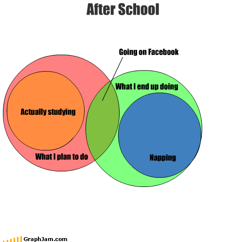 after,facebook,napping,plan,school,studying,venn diagram
