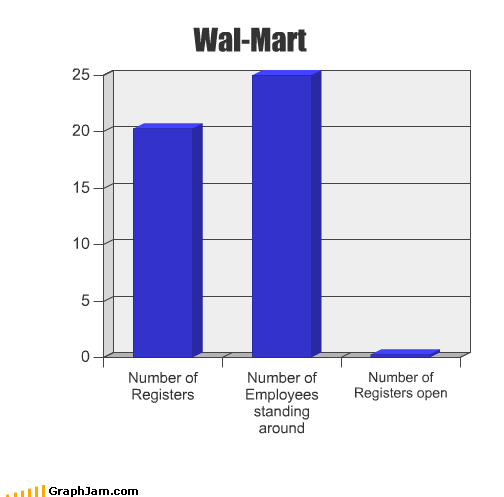around Bar Graph employees number open registers standing wal mart