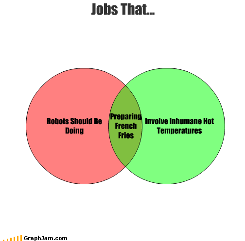 fast food,french fries,hot,jobs,robots,temperature,venn diagram