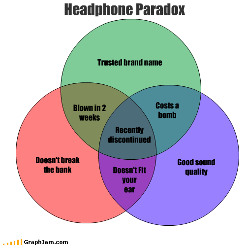 blown,brand name,cheap,discontinued,ear,expensive,fit,good,headphones,paradox,quality,sound,trust,venn diagram