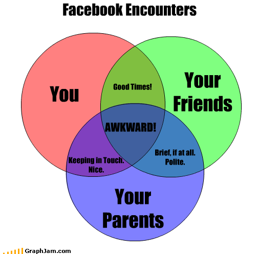 You Your Friends Facebook Encounters Your Parents AWKWARD! Good Times! Keeping in Touch. Nice. Brief, if at all. Polite.
