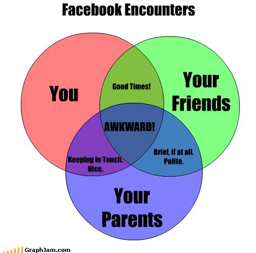 Awkward down facebook friends internet myspace parents Pie Chart social networking stalking text time twitter venn diagram websites work - 2803129344