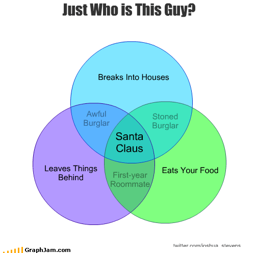awful behind break burglar eat food house leaves roommate santa claus stoned venn diagram - 2813777920