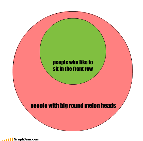 blocking,front,fruit,head,melon,row,sit,venn diagram