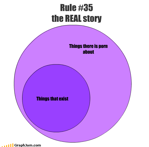 Things that exist Things there is porn about Rule #35 the REAL story