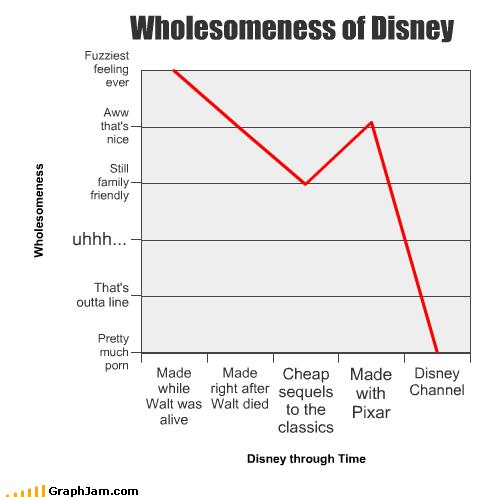 alive classics disney disney channel Line Graph pixar sequels walt disney