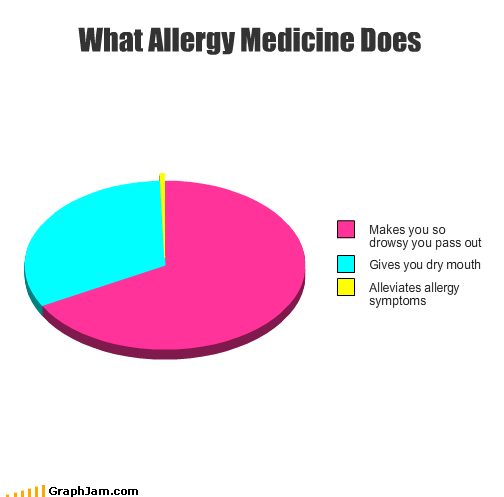allergy,drowsy,dry,medicine,mouth,pass out,Pie Chart,symptoms