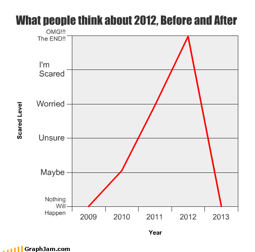 2012 Bar Graph global warming Line Graph megalomaniacs politicians psychological venn diagram worried