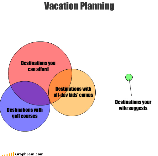 afford,day came,design,expensive,golf courses,kids,planning,suggest,vacation,venn diagram,wife