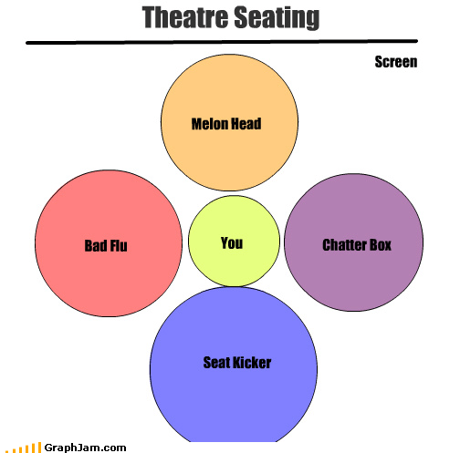 bad,box,chatter,flu,kicker,melon,screen,seat,seating,theatre,venn diagram,you