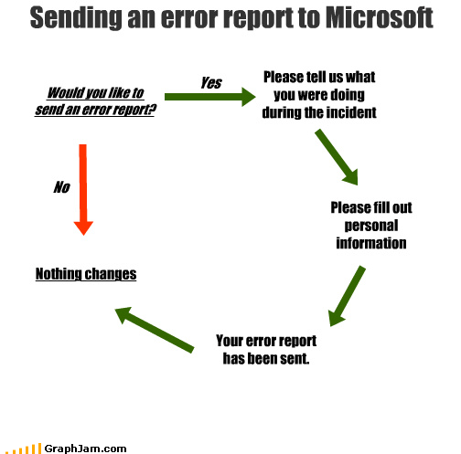 Sending an error report to Microsoft Would you like to send an error report? Yes No Nothing changes Please tell us what you were doing during the incident Please fill out personal information Your error report has been sent.
