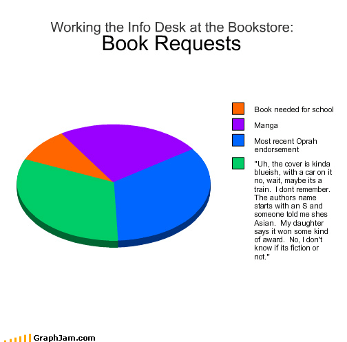 books,bookstore,desk,manga,need,oprah,Pie Chart,requests,school,vague,working