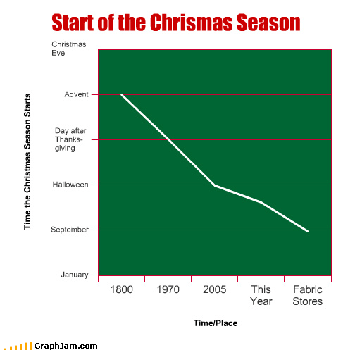 advent,christmas eve,fabric,halloween,january,Line Graph,merry christmas,season,september,start,stores,thanskgiving,year