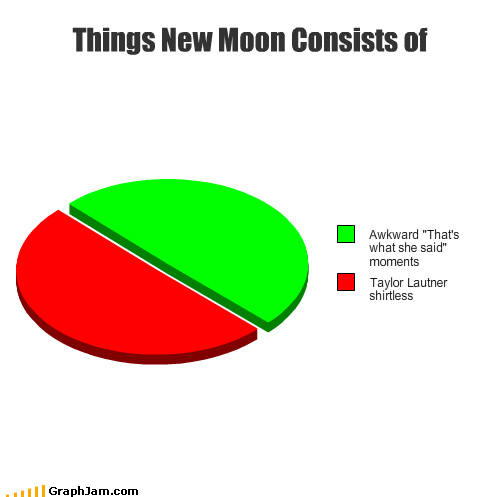 Awkward movies new moon Pie Chart shirtless taylor lautner thats what she said topless twilight vampires