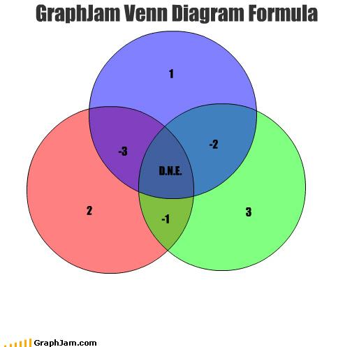 Graphjam Venn Diagram Formula Cheezburger Funny Memes Funny