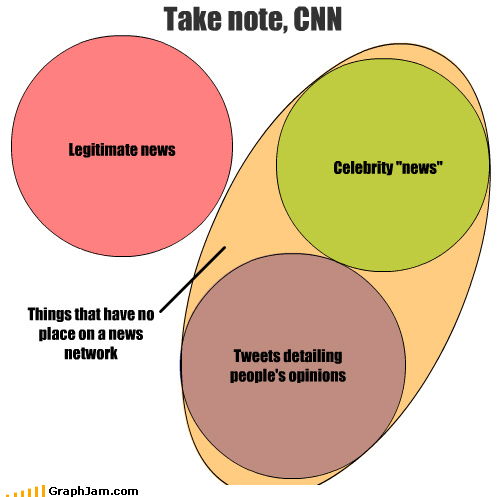 celeb,cnn,legitimate,network,news,opinions,people,tweets,venn diagram