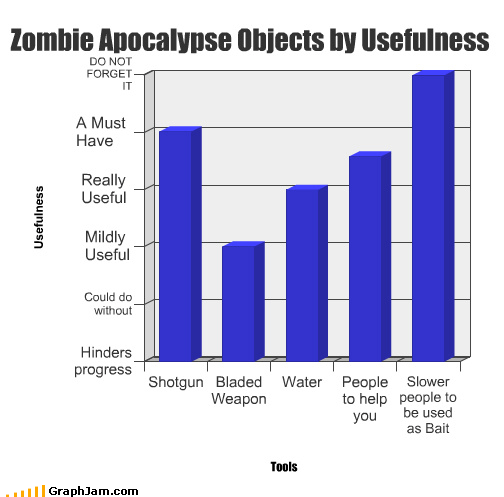 apocalypse,bait,Bar Graph,blade,help,objects,people,shotgun,slow,usefulness,water,weapon,zombie