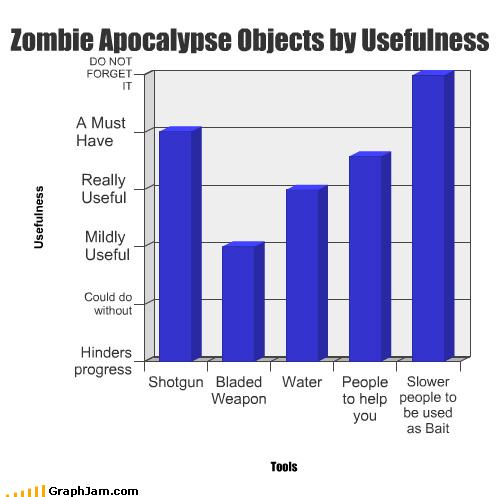 apocalypse Bar Graph help people slow water weapon zombie - 2908768768